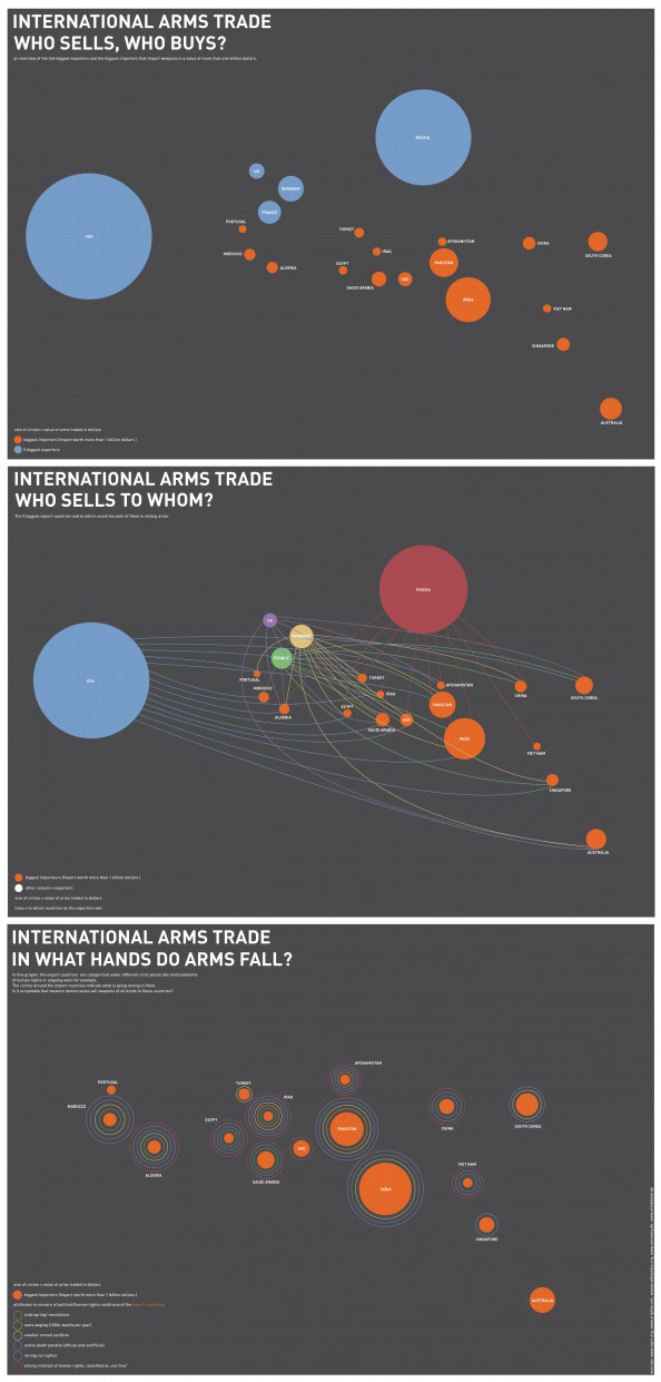international arms trade Infographic