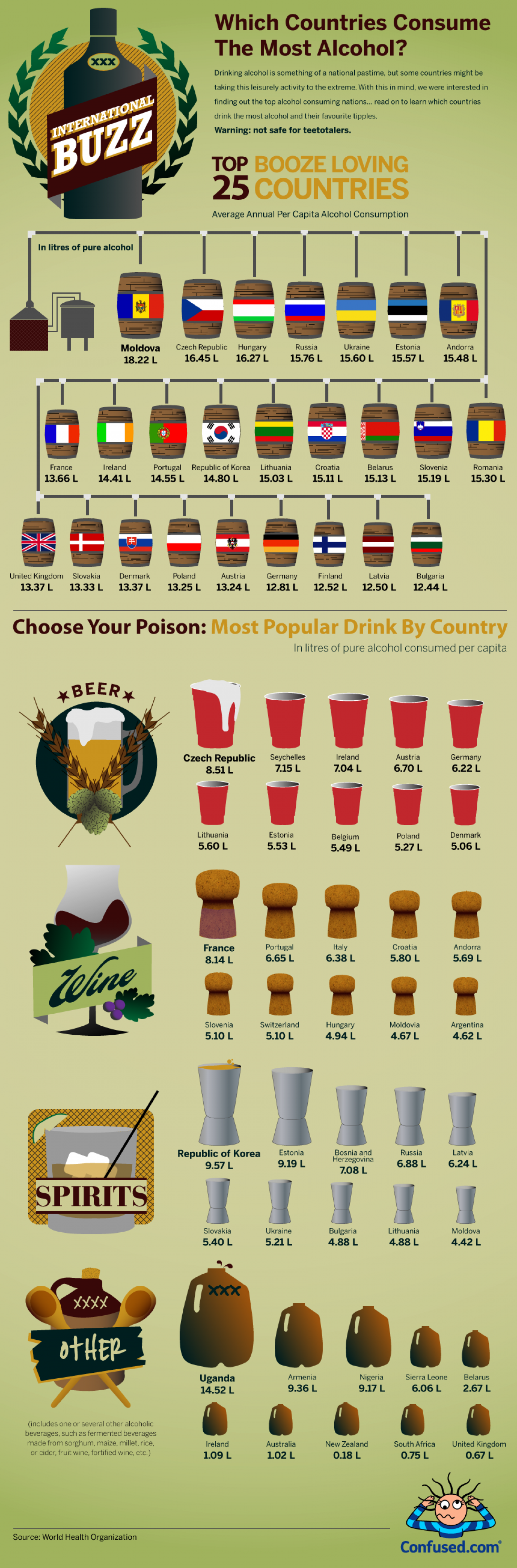 International buzz: Which countries consume the most alcohol?  Infographic