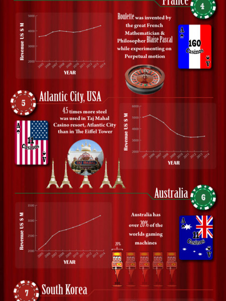 International casino revenue Infographic