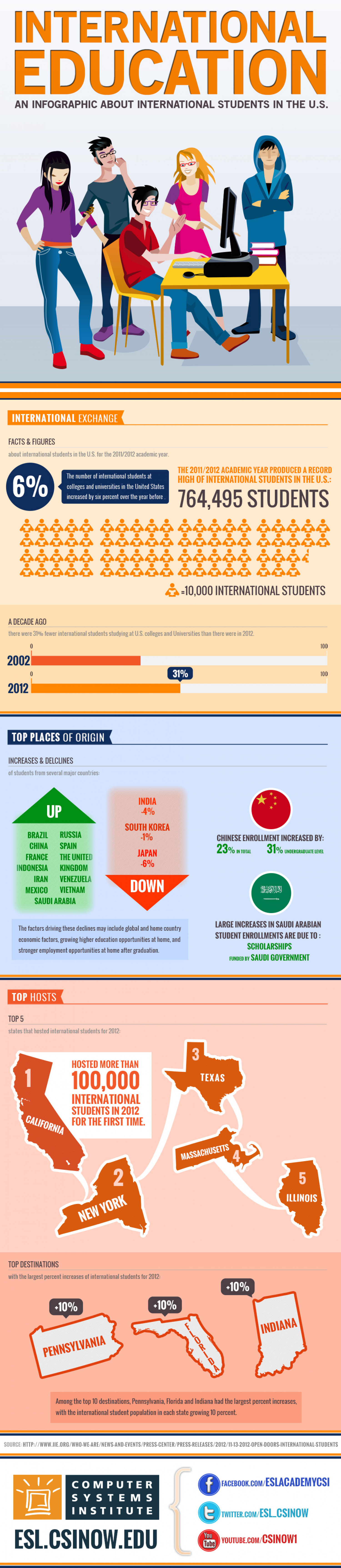 International Education: An Infographic About International Students in the US Infographic