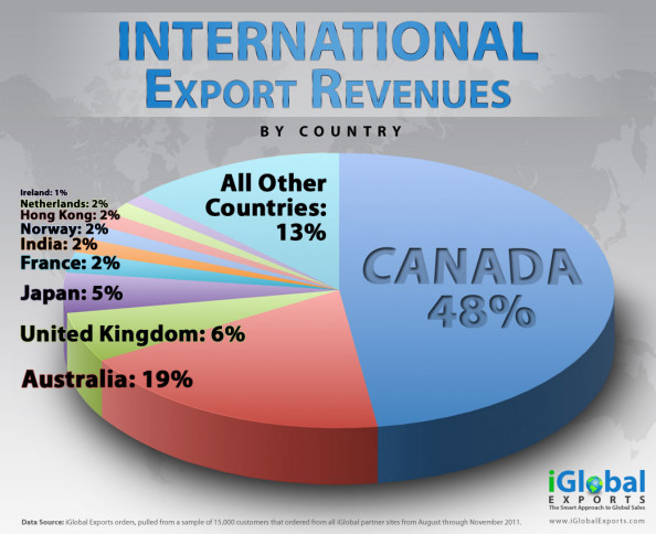 International Export Revenues Infographic