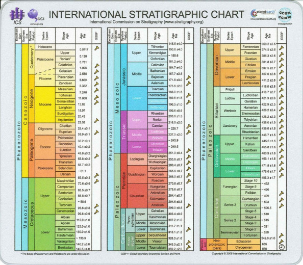 International Stratigraphic  Infographic