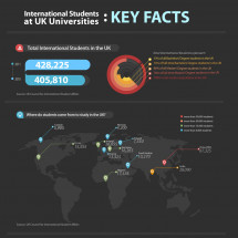 International Students at UK Universities: Key Facts Infographic