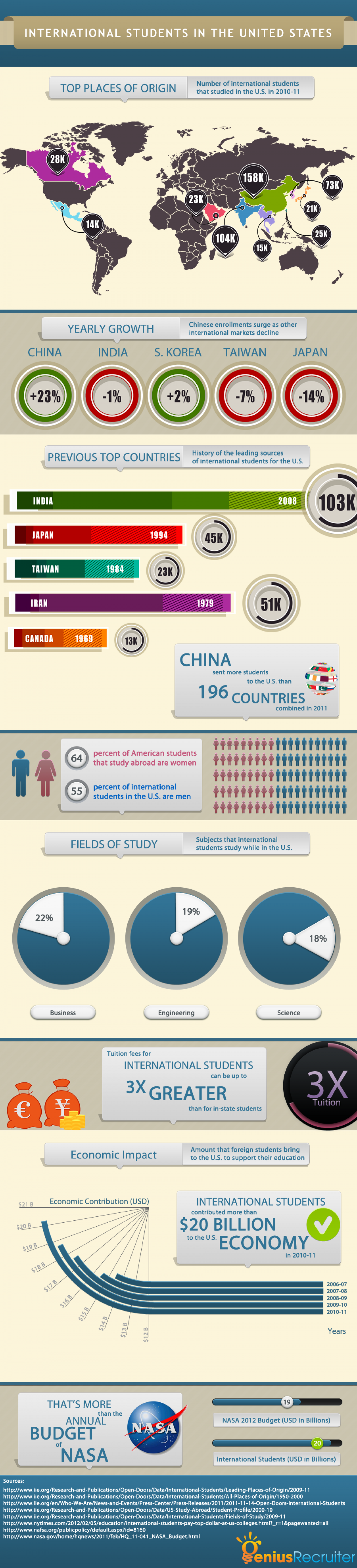 International Students in the U.S. Infographic