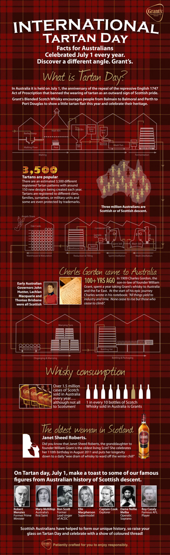 International Tartan Day Infographic