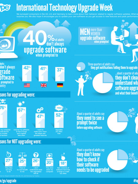 International Technology Upgrade Week Infographic
