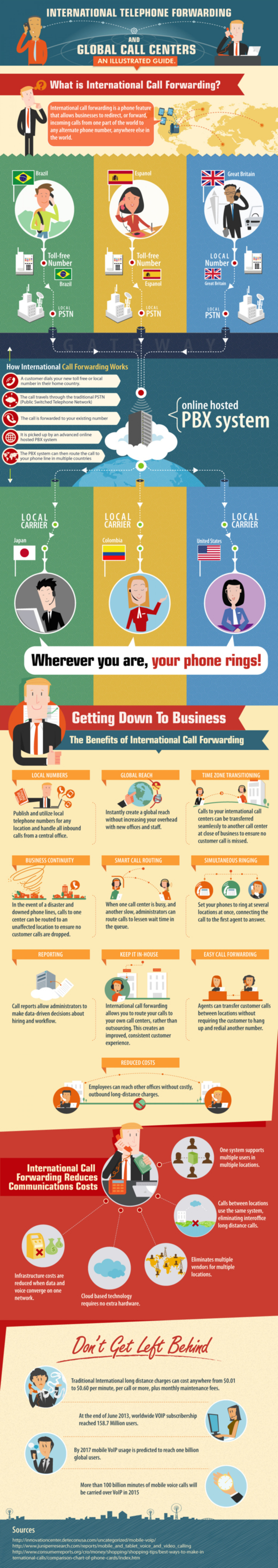 International Telephone Forwarding and Global Call Centers: An Illustrated Guide Infographic