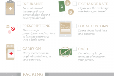 International Travel Checklist Infographic