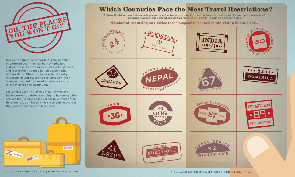International Travel Restrictions Infographic