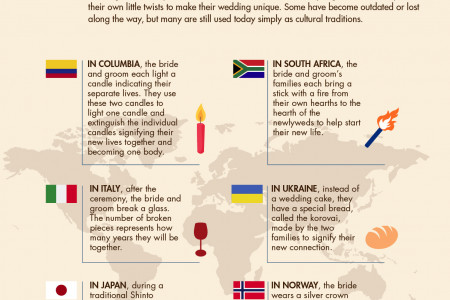 International Wedding Traditions Infographic