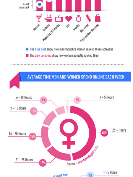 Internet Addiction - Men vs Women Infographic