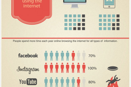 Internet: desktop and mobile Infographic
