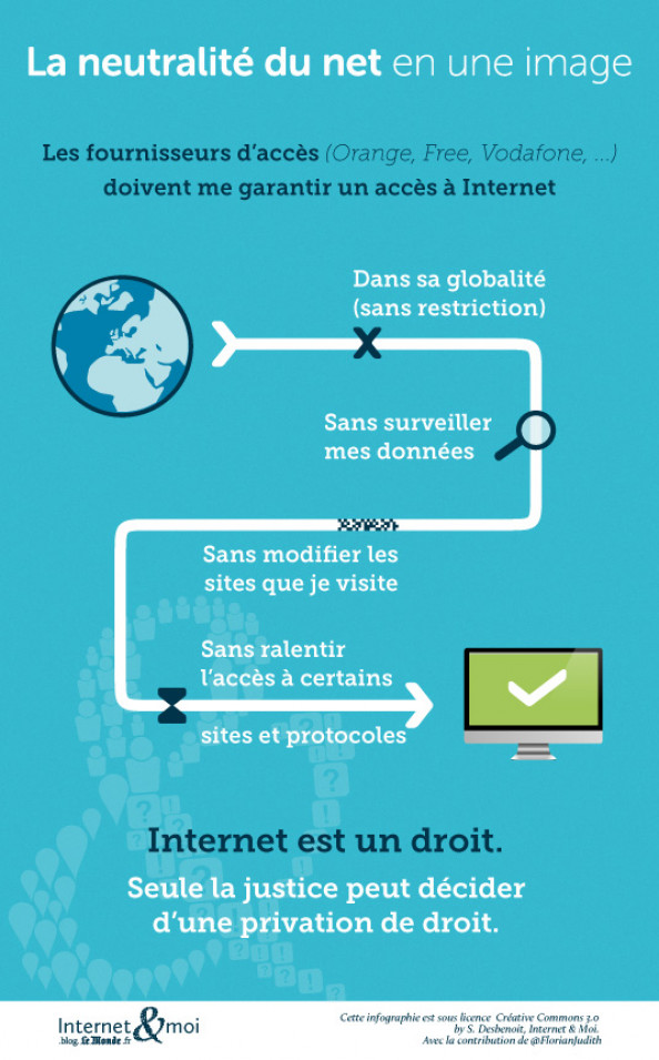 Internet Fair Access  Infographic
