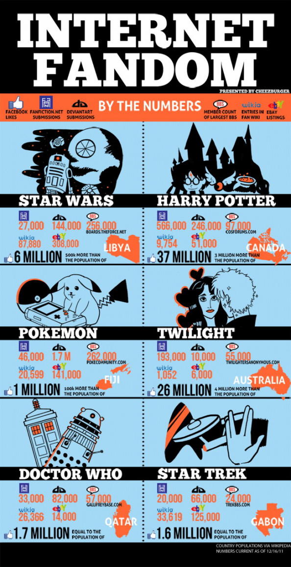 Internet Fandom Infographic