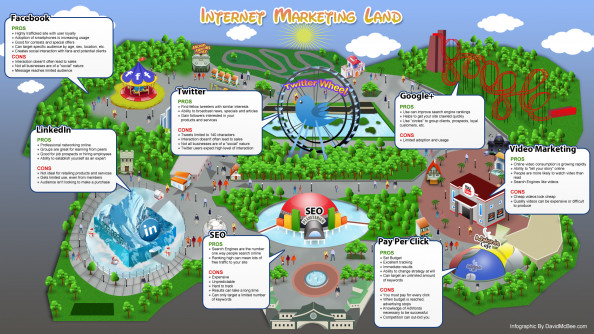 Internet Marketing Land Infographic