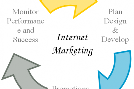 Internet Marketing Strategy  Infographic