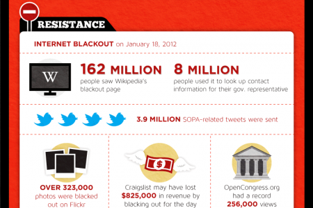 Internet Privacy Killing Bills Infographic