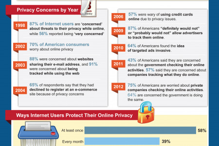 Internet Privacy Tools Infographic
