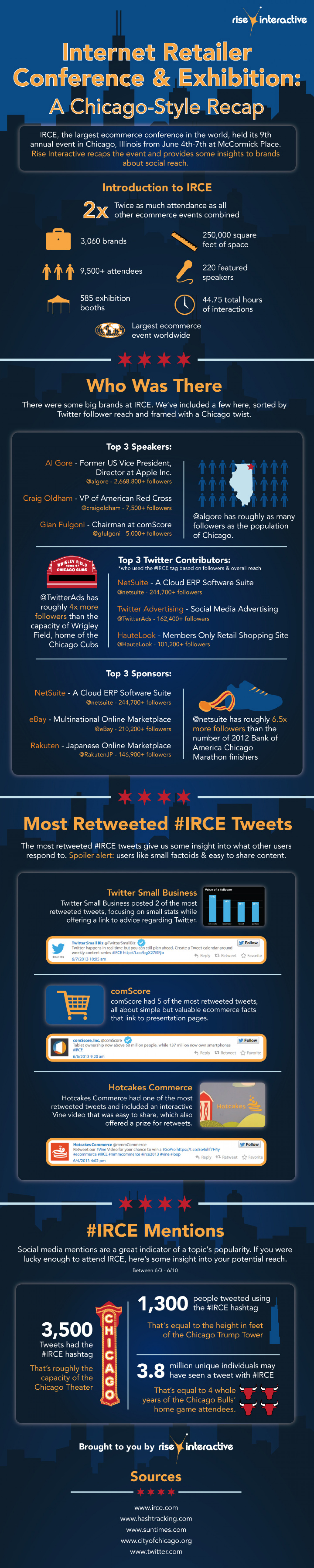 Internet Retailer Conference & Exhibition: A Chicago-Style Recap Infographic