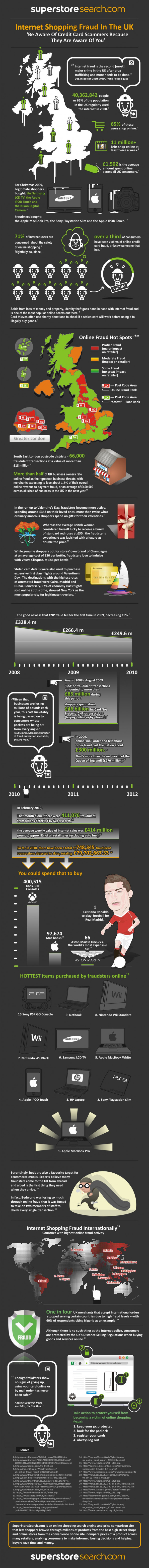 Internet Shopping Fraud in the UK Infographic