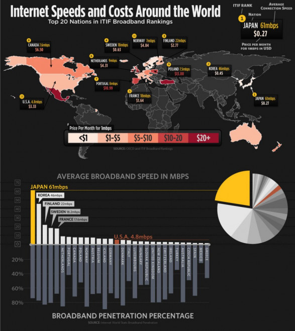 Internet Speeds and Costs Around the World