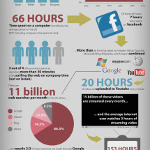 Internet Statistics Infographic