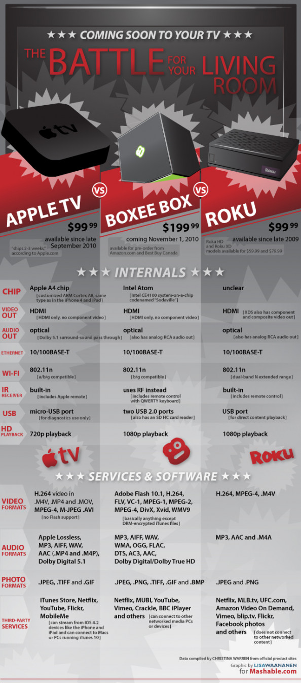 Internet TV: The Battle For Your Living Room  Infographic