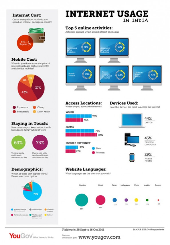 Internet Usage in India Infographic