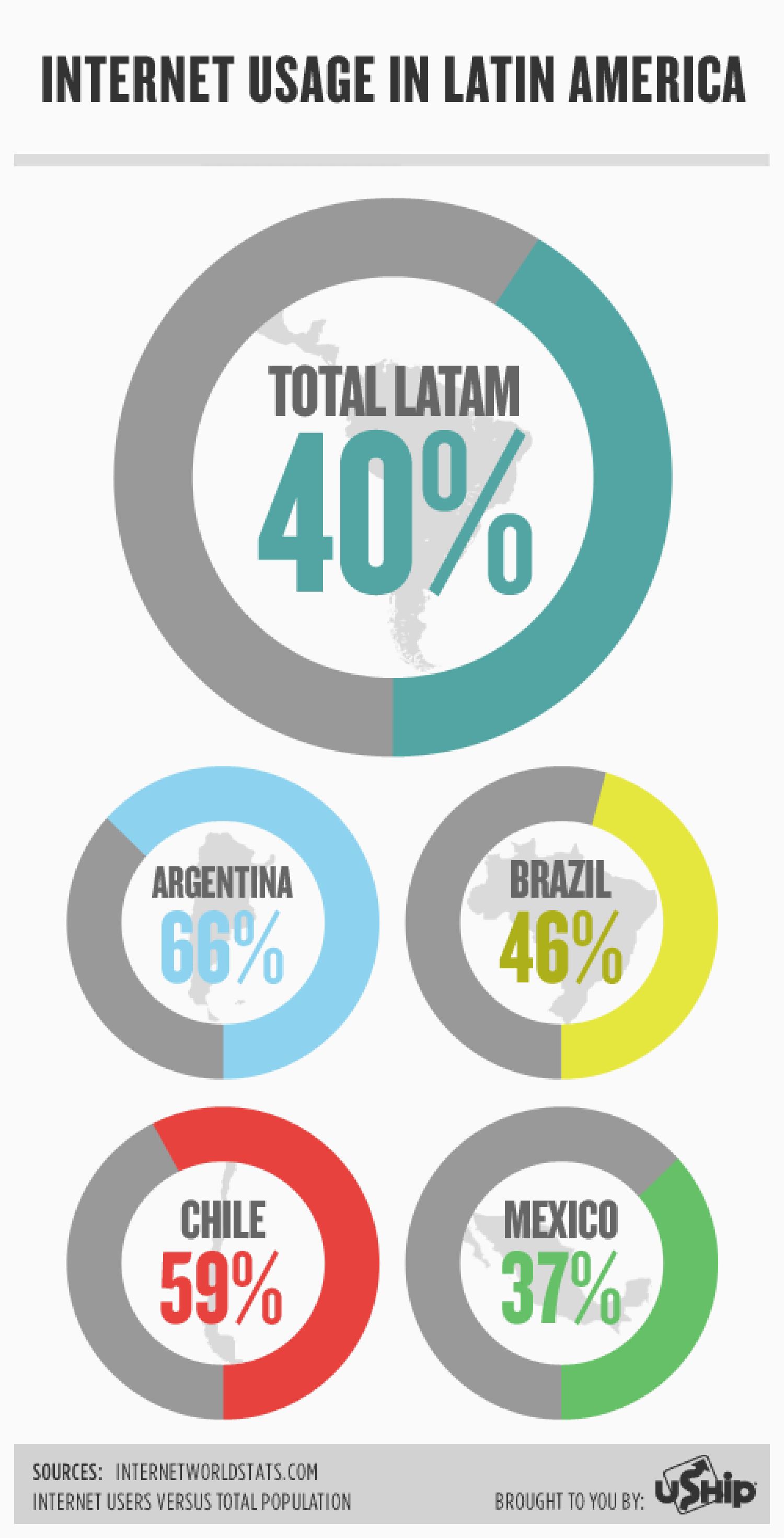 Internet Usage in Latin America Infographic