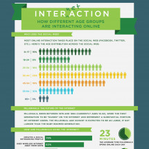 Internetaction: How Different Age Groups are Interacting Online Infographic