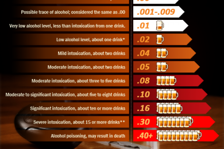 Interpreting Breath Alcohol Test Results Infographic