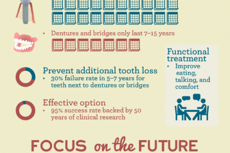 Into the Future of Dental Implants Infographic