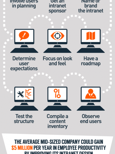 Intranet benefits, designing tips and best practices Infographic
