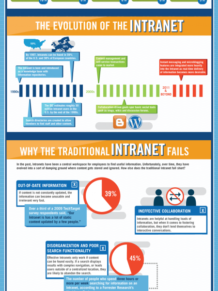 Intranet  Infographic