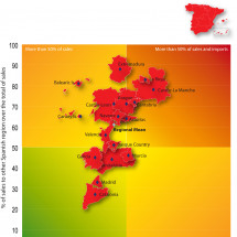 Intraregional trade amongst Spanish regions, 2011 Infographic