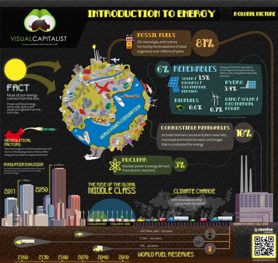 Intro to Energy: A Global Picture Infographic