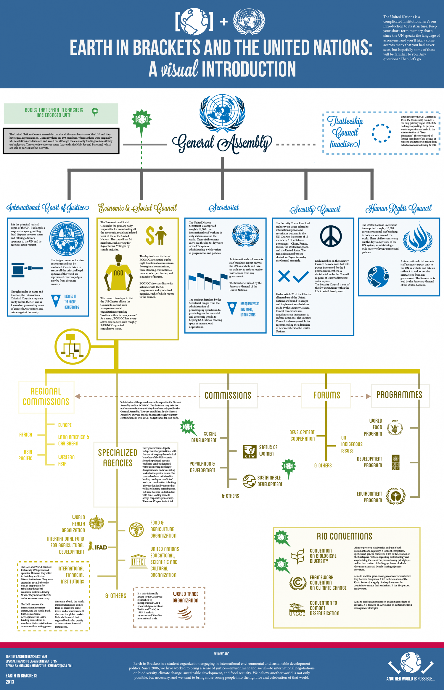Intro to the United Nations Infographic