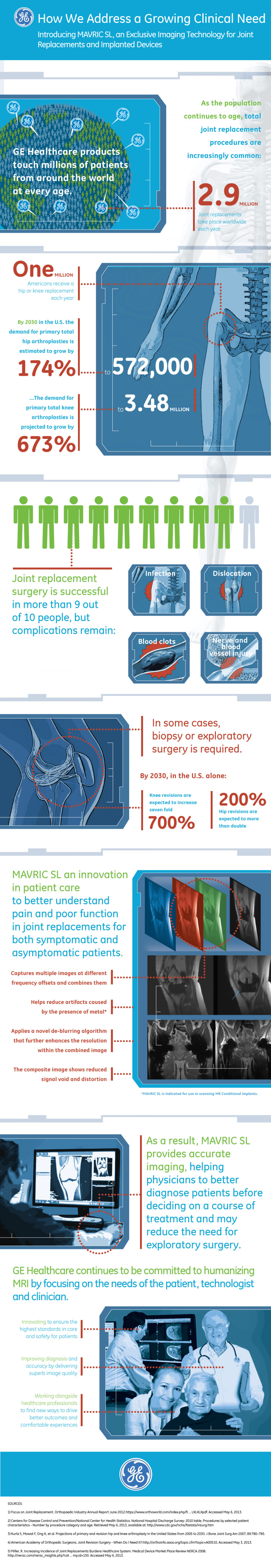 Introducing MAVRIC SL Infographic