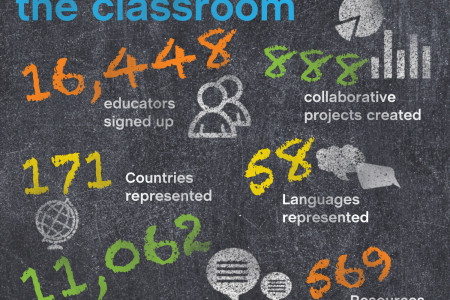 Introducing Skype in the Classroom Infographic