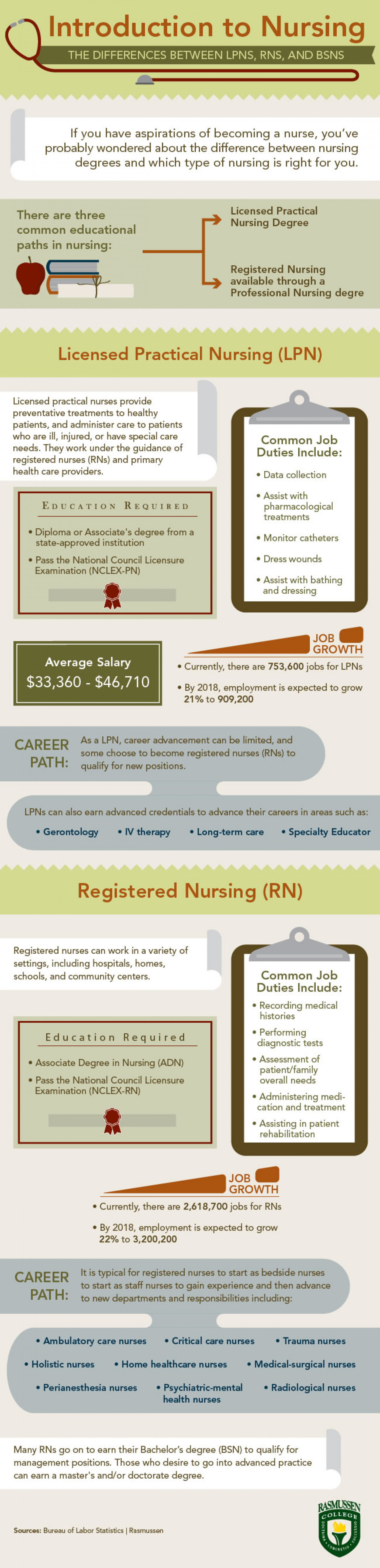 Introduction to Nursing Roles and Trajectories Infographic