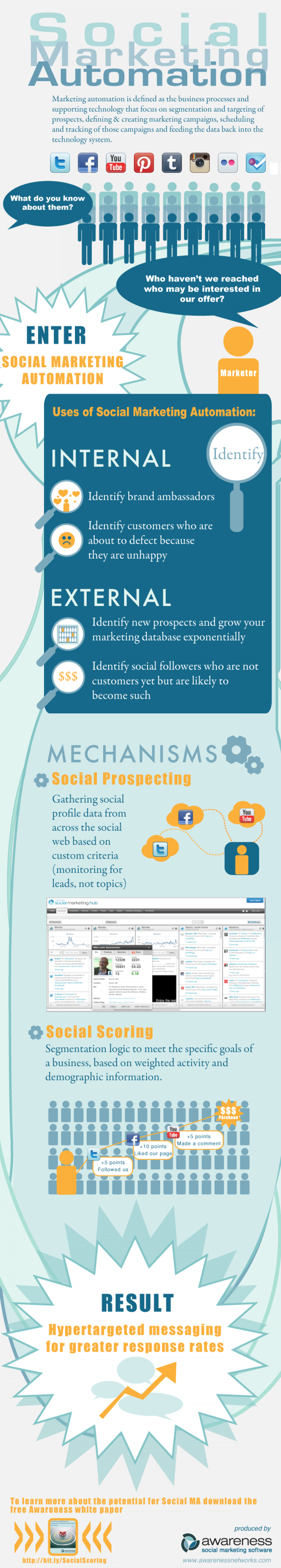 Introduction to Social Marketing Automation Infographic