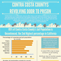 Invest in People Not Prisons Infographic