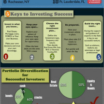 Investing in Real Estate Infographic