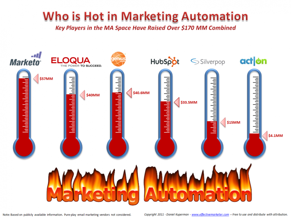 Investment in Marketing Automation Infographic