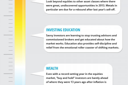 Investment Opportunities Projections for 2014 Infographic
