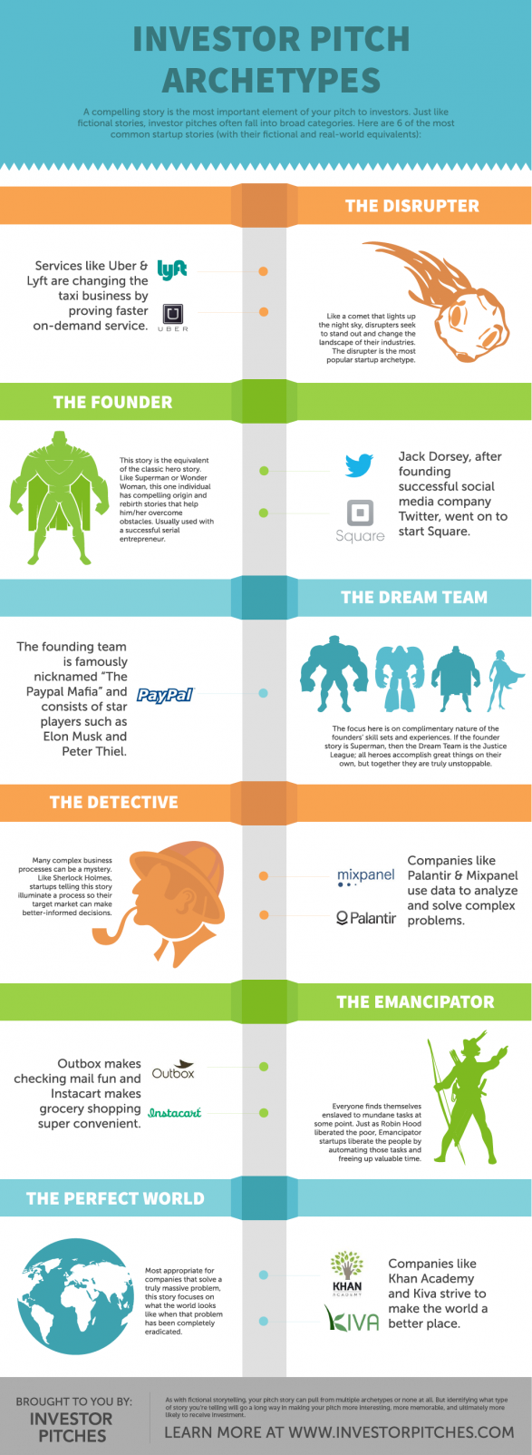 Investor Pitch Archetypes