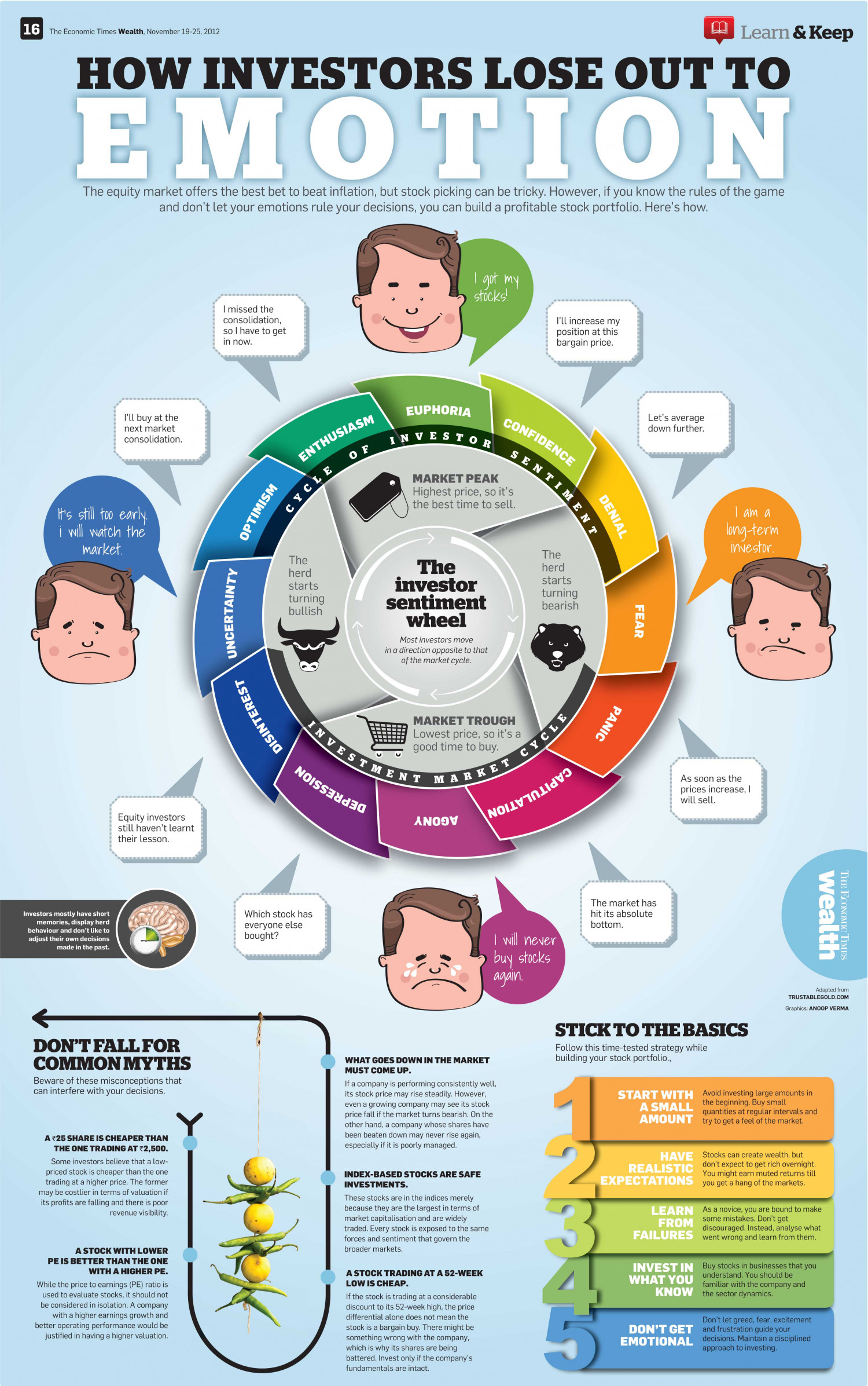 Investors-EMOTION Infographic