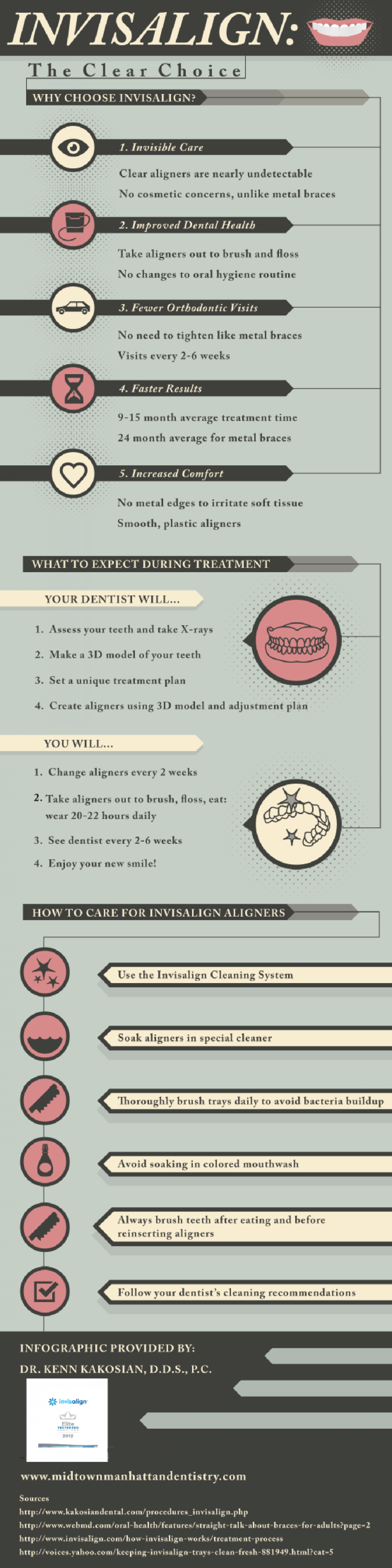 Invisalign®: The Clear Choice Infographic