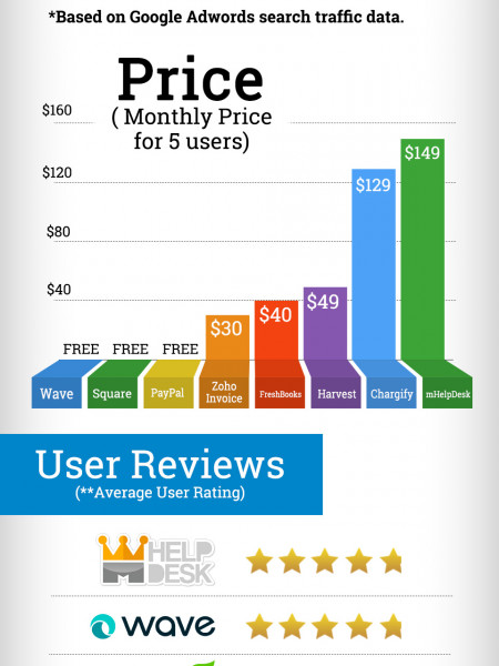 Invoice Software: By the Numbers Infographic