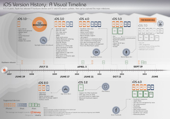 iOS Version History: A Visual Timeline